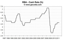 RBA stays on hold in May 2011