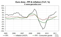Euro Area producer prices higher in March 2011