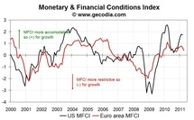 Monetary and financial conditions more restrictive in the euro area