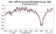 ADP report on jobs disappoints in April 2011
