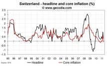 CPI slightly up in Switzerland: +0.3% YoY
