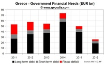 Greece will still need up to EUR 210bn in the coming years