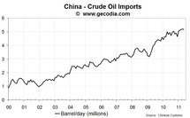 China Monthly Commodity Import report: May 2011 update