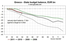 Greek Debt Crisis: no light at the end of the tunnel