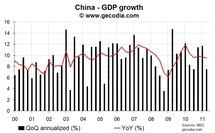 Chinese growth moderates futher