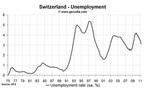 Labour market still improving in Switzerland