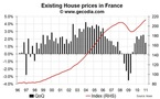 French house prices up again in the beginning of 2011