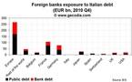 Euro Debt Crisis: Banks exposures to Italian bonds