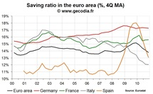 Euro area saving ratio down again in the end of 2010
