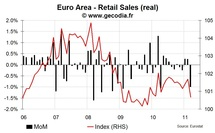 Euro Area retail sales sharply down in March 2011