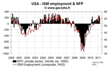 US composite ISM points to stable growth for US employment in April