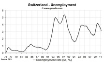 Labour market still improving in Switzerland