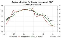 Real estate prices down in Greece, adding some pressures on banks