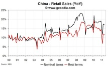 Chinese external trade surplus shrinks but does not signal a rise of the Chinese consumer