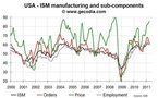 US Manufacturing ISM down in April 2011