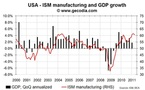 ISM still suggests strong US growth