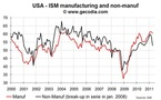 US Non-Manufacturing ISM narrowed in April 2011