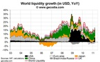 World liquidity expansion accelerates in March 2011