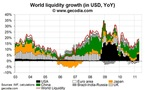 World liquidity growth returns to mid-2010 levels