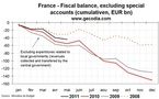 Euro Debt Crisis: Is France next?